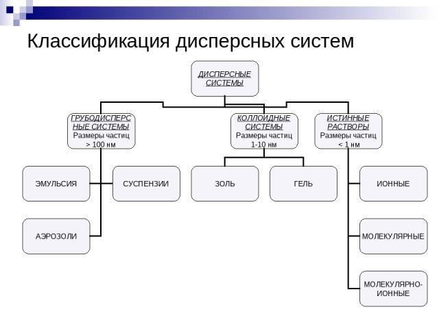 Классификация дисперсных систем