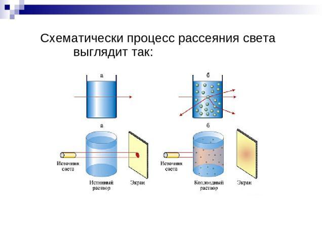 Схематически процесс рассеяния света выглядит так: