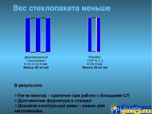 Вес стеклопакета меньше Двухкамерный стеклопакет 4-12-4-12-4 мм Масса 30 кг/ м2