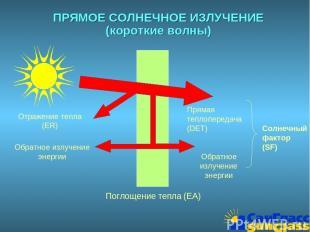 ПРЯМОЕ СОЛНЕЧНОЕ ИЗЛУЧЕНИЕ (короткие волны) Отражение тепла (ER) Обратное излуче