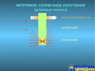 НЕПРЯМОЕ СОЛНЕЧНОЕ ИЗЛУЧЕНИЕ (длинные волны) ТЕПЛОПРОВОДНОСТЬ КОНВЕКЦИЯ ИЗЛУЧЕНИ
