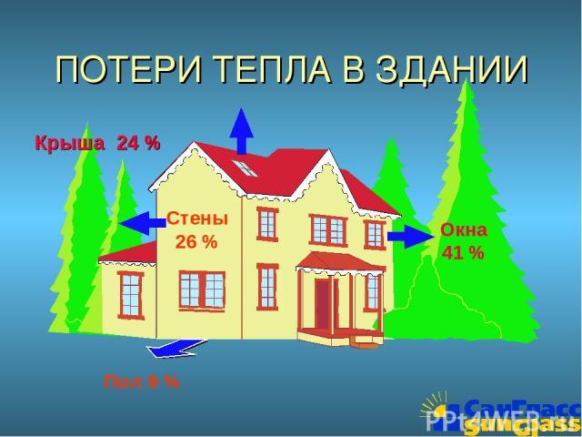 ПОТЕРИ ТЕПЛА В ЗДАНИИ Крыша 24 % Стены 26 % Пол 9 % Окна 41 %