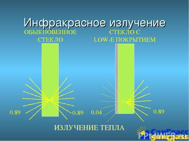 0.89 0.89 Инфракрасное излучение ОБЫКНОВЕННОЕ СТЕКЛО СТЕКЛО С LOW-E ПОКРЫТИЕМ 0.04 0.89 ИЗЛУЧЕНИЕ ТЕПЛА