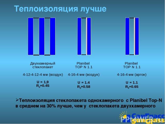Теплоизоляция лучше Теплоизоляция стеклопакета однокамерного с Planibel Top-N в среднем на 30% лучше, чем у стеклопакета двухкамерного Двухкамерный стеклопакет 4-12-4-12-4 мм (воздух) U = 1,9 R0=0.45 Planibel TOP N 1.1 4-16-4 мм (воздух) U = 1.4 R0=…