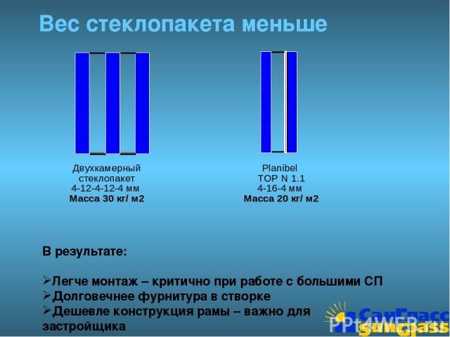 Вес стеклопакета меньше Двухкамерный стеклопакет 4-12-4-12-4 мм Масса 30 кг/ м2 Planibel TOP N 1.1 4-16-4 мм Масса 20 кг/ м2 В результате: Легче монтаж – критично при работе с большими СП Долговечнее фурнитура в створке Дешевле конструкция рамы – ва…