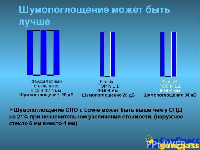 Шумопоглощение может быть лучше Двухкамерный стеклопакет 4-12-4-12-4 мм Шумопоглощение 28 дБ Planibel TOP N 1.1 6-16-4 мм Шумопоглощение 34 дБ Шумопоглощение СПО с Low-e может быть выше чем у СПД на 21% при незначительном увеличении стоимости. (нару…