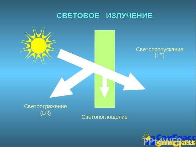 СВЕТОВОЕ ИЗЛУЧЕНИЕ Светопропускание (LT) Светоотражение (LR) Светопоглощение