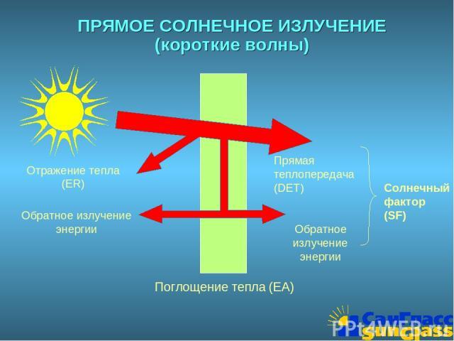 ПРЯМОЕ СОЛНЕЧНОЕ ИЗЛУЧЕНИЕ (короткие волны) Отражение тепла (ER) Обратное излучение энергии Прямая теплопередача (DET) Солнечный фактор (SF) Поглощение тепла (EA) Обратное излучение энергии