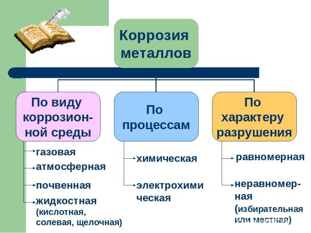газовая атмосферная почвенная жидкостная (кислотная, солевая, щелочная) химическая электрохимическая равномерная неравномер- ная (избирательная или местная)