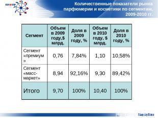 Количественные показатели рынка парфюмерии и косметики по сегментам, 2009-2010 г