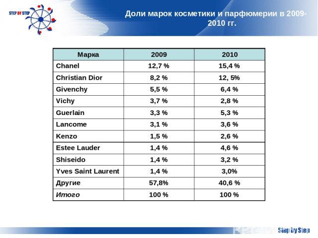 Доли марок косметики и парфюмерии в 2009-2010 гг. Марка 2009 2010 Chanel 12,7 % 15,4 % Christian Dior 8,2 % 12, 5% Givenchy 5,5 % 6,4 % Vichy 3,7 % 2,8 % Guerlain 3,3 % 5,3 % Lancome 3,1 % 3,6 % Kenzo 1,5 % 2,6 % Estee Lauder 1,4 % 4,6 % Shiseido 1,…