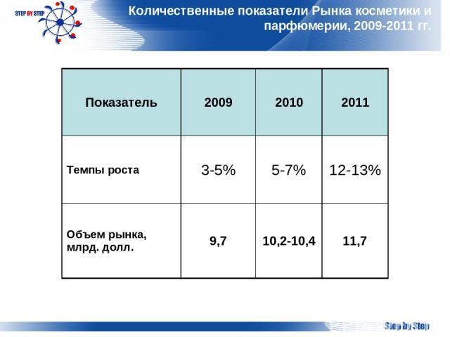 Количественные показатели Рынка косметики и парфюмерии, 2009-2011 гг. Показатель 2009 2010 2011 Темпы роста 3-5% 5-7% 12-13% Объем рынка, млрд. долл. 9,7 10,2-10,4 11,7