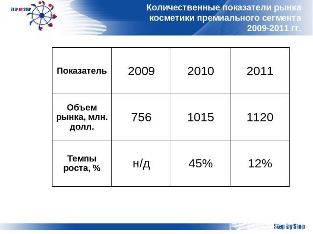 Количественные показатели рынка косметики премиального сегмента 2009-2011 гг. Показатель 2009 2010 2011 Объем рынка, млн. долл. 756 1015 1120 Темпы роста, % н/д 45% 12%