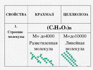 СВОЙСТВА КРАХМАЛ ЦЕЛЛЮЛОЗА 1. Строение молекулы (С6Н10О5)n М= до4000 Разветвленн