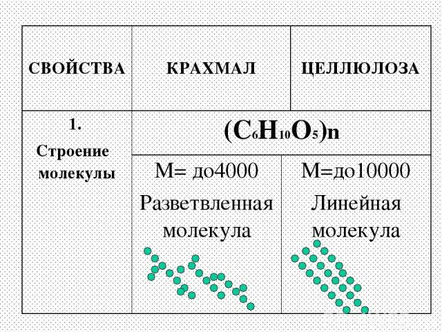СВОЙСТВА КРАХМАЛ ЦЕЛЛЮЛОЗА 1. Строение молекулы (С6Н10О5)n М= до4000 Разветвленная молекула М=до10000 Линейная молекула