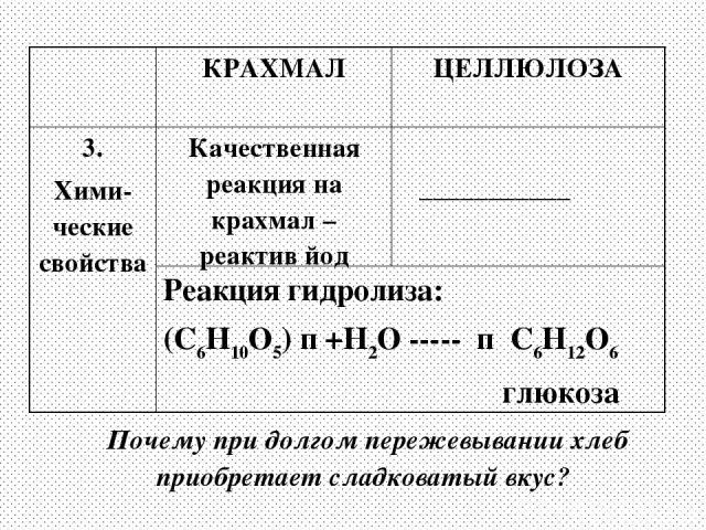Почему при долгом пережевывании хлеб приобретает сладковатый вкус? КРАХМАЛ ЦЕЛЛЮЛОЗА 3. Хими-ческие свойства Качественная реакция на крахмал – реактив йод ___________ Реакция гидролиза: (С6Н10О5) п +Н2О ----- п С6Н12О6 глюкоза