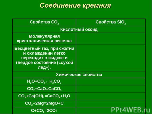 Соединение кремния Свойства CO2 Свойства SiO2 Кислотный оксид Молекулярная кристаллическая решетка Бесцветный газ, при сжатии и охлаждении легко переходит в жидкое и твердое состояние («сухой лед»). Химические свойства H2O+CO2↔H2CO3 CO2+CaO=CaCO3 CO…