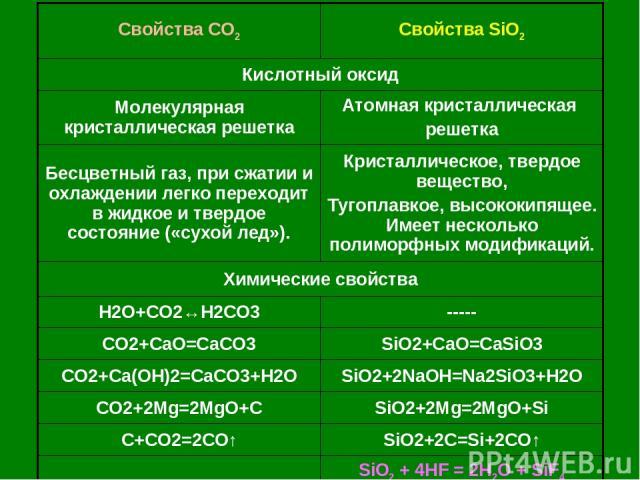 Свойства CO2 Свойства SiO2 Кислотный оксид Молекулярная кристаллическая решетка Атомная кристаллическая решетка Бесцветный газ, при сжатии и охлаждении легко переходит в жидкое и твердое состояние («сухой лед»). Кристаллическое, твердое вещество, Ту…