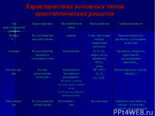 Характеристика основных типов кристаллических решеток . Тип кристаллической реше
