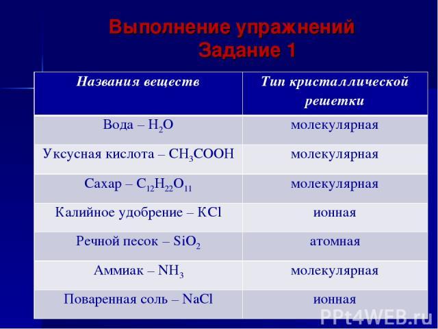 Выполнение упражнений Задание 1 Названия веществ Тип кристаллической решетки Вода – H2O молекулярная Уксусная кислота – СН3СООН молекулярная Сахар – С12Н22О11 молекулярная Калийное удобрение – КCl ионная Речной песок – SiO2 атомная Аммиак – NH3 моле…