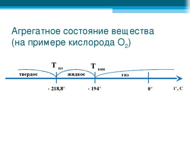 Агрегатное состояние вещества (на примере кислорода О2) - 218,8° - 194° 0° t°, C Т пл Т кип твердое жидкое газ