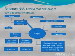 Задание №2. Схема геологического круговорота углерода. Углерод. Диоксид СО2 Атмо