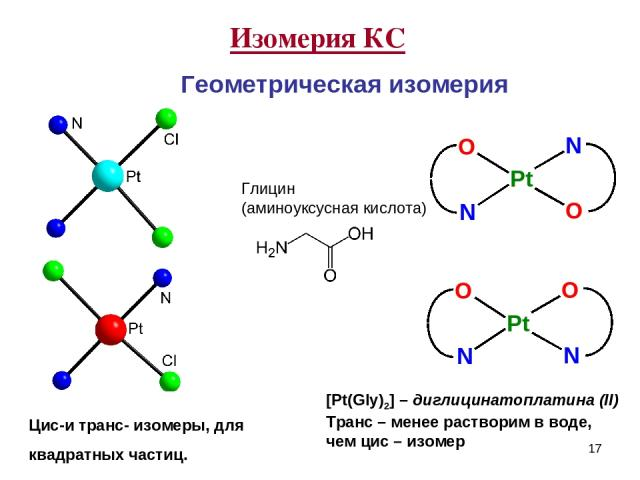 * Изомерия КС Геометрическая изомерия Цис-и транс- изомеры, для квадратных частиц. [Pt(Gly)2] – диглицинатоплатина (II) Транс – менее растворим в воде, чем цис – изомер Глицин (аминоуксусная кислота)