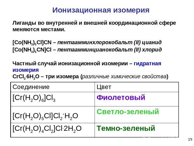 * Ионизационная изомерия Лиганды во внутренней и внешней координационной сфере меняются местами. [Co(NH3)5Cl]CN – пентаамминхлорокобальт (II) цианид [Co(NH3)5СN]Cl – пентаамминцианокобальт (II) хлорид Частный случай ионизационной изомерии – гидратна…