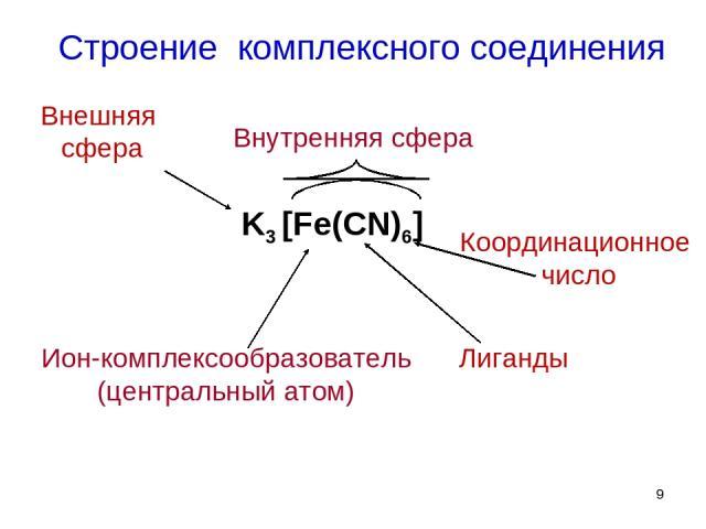 Строение комплексного соединения K3 [Fe(CN)6] Ион-комплексообразователь (центральный атом) Лиганды Координационное число Внутренняя сфера Внешняя сфера *