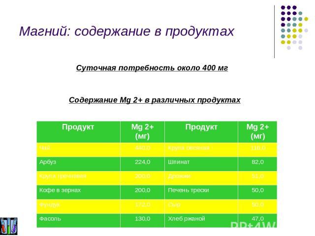 Магний: содержание в продуктах Содержание Mg 2+ в различных продуктах Суточная потребность около 400 мг