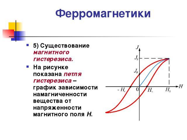 Ферромагнетики 5) Существование магнитного гистерезиса. На рисунке показана петля гистерезиса – график зависимости намагниченности вещества от напряженности магнитного поля Н.