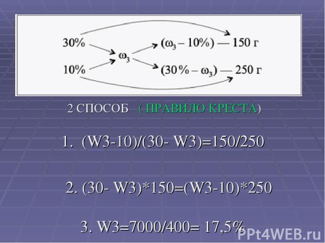 2 СПОСОБ ( ПРАВИЛО КРЕСТА) 1. (W3-10)/(30- W3)=150/250 2. (30- W3)*150=(W3-10)*250 3. W3=7000/400= 17,5%