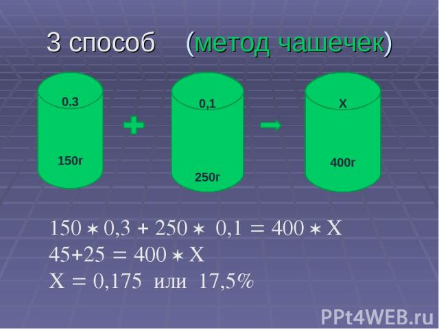 3 способ (метод чашечек) 0.3 150г Х 400г 0,1 250г 150 0,3 250 0,1 400 Х 45 25 400 Х Х 0,175 или 17,5%