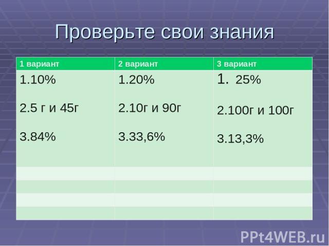 Проверьте свои знания 1 вариант 2 вариант 3 вариант 1.10% 2.5 г и 45г 3.84% 1.20% 2.10г и 90г 3.33,6% 25% 2.100г и 100г 3.13,3%