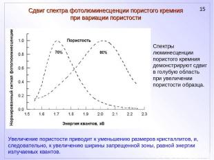 Сдвиг спектра фотолюминесценции пористого кремния при вариации пористости Спектр
