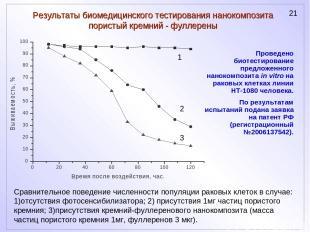 Результаты биомедицинского тестирования нанокомпозита пористый кремний - фуллере