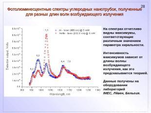 Фотолюминесцентные спектры углеродных нанотрубок, полученные для разных длин вол