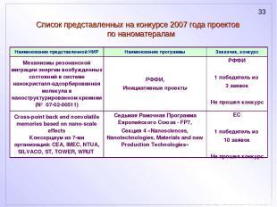 Список представленных на конкурсе 2007 года проектов по наноматералам