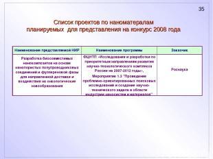 Список проектов по наноматералам планируемых для представления на конкурс 2008 г