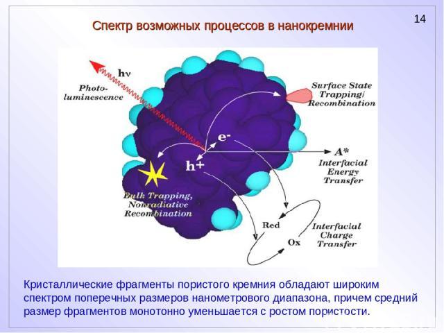 Спектр возможных процессов в нанокремнии Кристаллические фрагменты пористого кремния обладают широким спектром поперечных размеров нанометрового диапазона, причем средний размер фрагментов монотонно уменьшается с ростом пористости.
