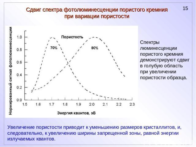 Сдвиг спектра фотолюминесценции пористого кремния при вариации пористости Спектры люминесценции пористого кремния демонстрируют сдвиг в голубую область при увеличении пористости образца. Увеличение пористости приводит к уменьшению размеров кристалли…