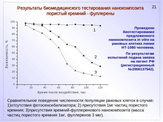 Результаты биомедицинского тестирования нанокомпозита пористый кремний - фуллерены Сравнительное поведение численности популяции раковых клеток в случае: 1)отсутствия фотосенсибилизатора; 2) присутствия 1мг частиц пористого кремния; 3)присутствия кр…