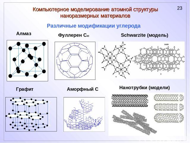 Компьютерное моделирование атомной структуры наноразмерных материалов Алмаз Графит Фуллерен С60 Аморфный С Различные модификации углерода Schwarzite (модель) Нанотрубки (модели)