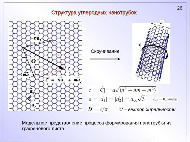 Структура углеродных нанотрубок Скручивание С – вектор хиральности Модельное представление процесса формирования нанотрубки из графенового листа.