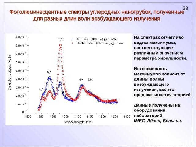 Фотолюминесцентные спектры углеродных нанотрубок, полученные для разных длин волн возбуждающего излучения На спектрах отчетливо видны максимумы, соответствующие различным значением параметра хиральности. Интенсивность максимумов зависит от длины вол…