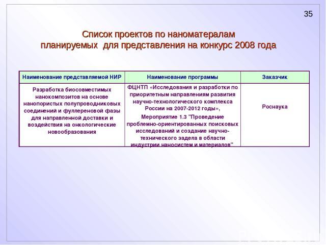 Список проектов по наноматералам планируемых для представления на конкурс 2008 года