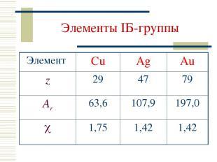 Элементы IБ-группы Элемент Cu Ag Au z 29 47 79 Ar 63,6 107,9 197,0 1,75 1,42 1,4