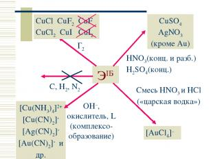 ЭIБ C, H2, N2 Г2 CuCl CuF2 CuF CuCl2 CuI CuI2 CuSO4 AgNO3 (кроме Au) HNO3(конц.