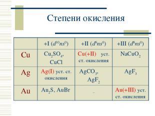 Степени окисления +I (d10ns0) +II (d9ns0) +III (d8ns0) Cu Cu2SO4, CuCl Cu(+II) у