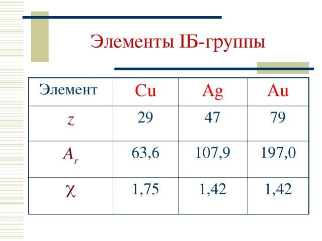 Элементы IБ-группы Элемент Cu Ag Au z 29 47 79 Ar 63,6 107,9 197,0 1,75 1,42 1,42